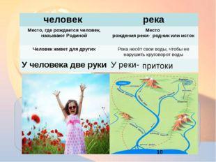 притоки человек река Место, где рождается человек, называют Родиной Место ро