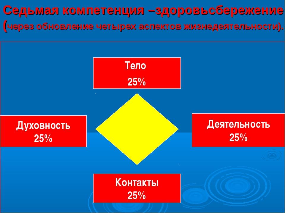 Тело 25% Деятельность 25% Духовность 25% Контакты 25% Седьмая компетенция –з...