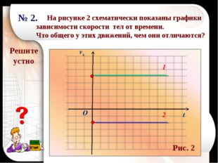 Решите устно t O 2 1 № 2. На рисунке 2 схематически показаны графики зависимо