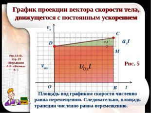 График проекции вектора скорости тела, движущегося с постоянным ускорением t