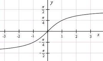 Описание: График функции y=arctg(x)