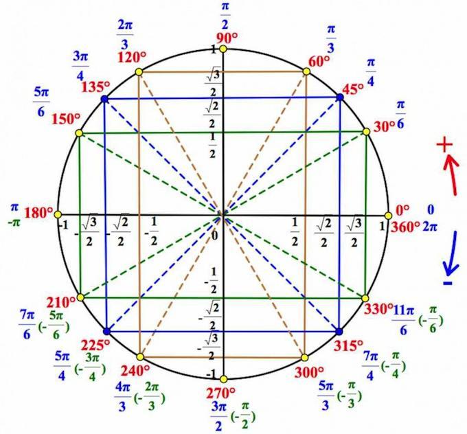 Описание: тригонометрический круг, тригономтерия на круге