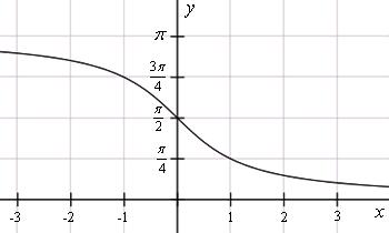 Описание: График функции y=arcctg(x)