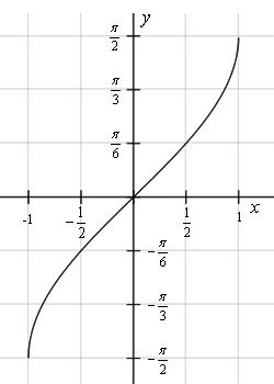 Описание: График функции y=arcsin(x)