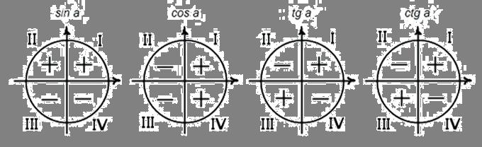 Описание: Основные тригонометрические тождества. Формулы приведения.