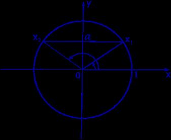 Описание: Обратные тригонометрические функции арксинус арккосинус арктангенс арккотангенс