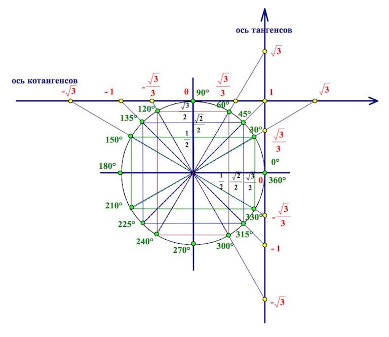 Описание: ось тангенсов, ось котангенсов, тригонометрический круг