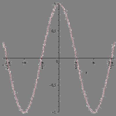 Описание: Тригонометрия. Свойства, графики тригонометрических функций.