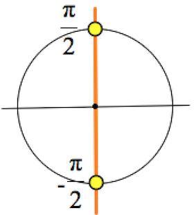 Описание: тригонометрический круг, решение простейших тригонометрических уравнений