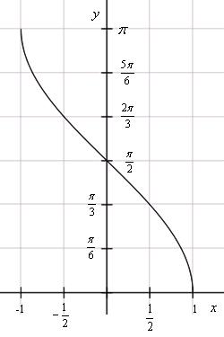 Описание: График функции y=arccos(x)