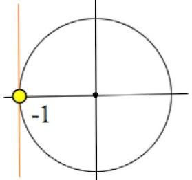 Описание: частные случаи простейших тригонометрических уравнений