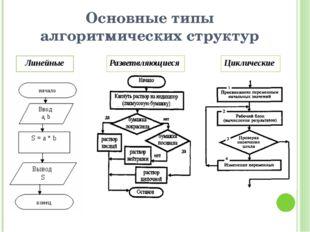 Основные типы алгоритмических структур Линейные Разветвляющиеся Циклические