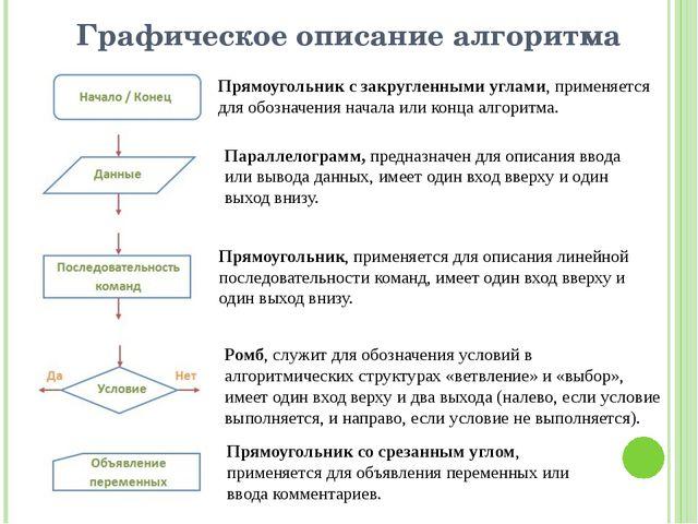 Графическое описание алгоритма Прямоугольник с закругленными углами, применяе...