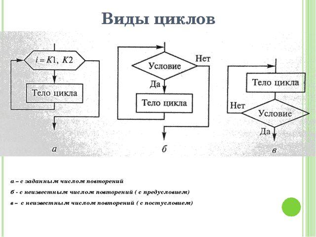 Виды циклов а – с заданным числом повторений б - с неизвестным числом повторе...