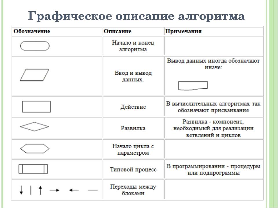 Графическое описание алгоритма