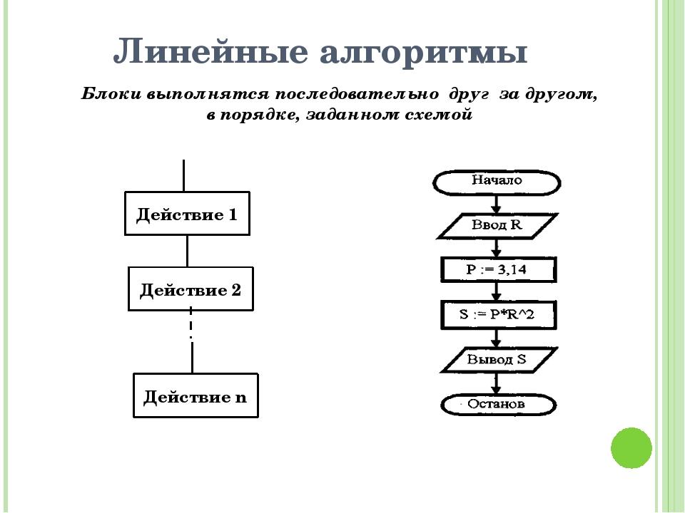 Линейные алгоритмы Блоки выполнятся последовательно друг за другом, в порядке...