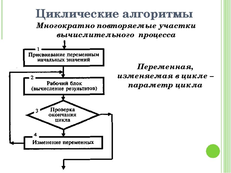 Циклические алгоритмы Многократно повторяемые участки вычислительного процесс...