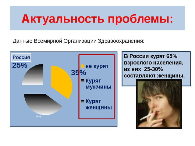 В России курят 65% взрослого населения, из них 25-30% составляют женщины. Ак...