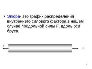 F Эпюра- это график распределения внутреннего силового фактора,в нашем случае