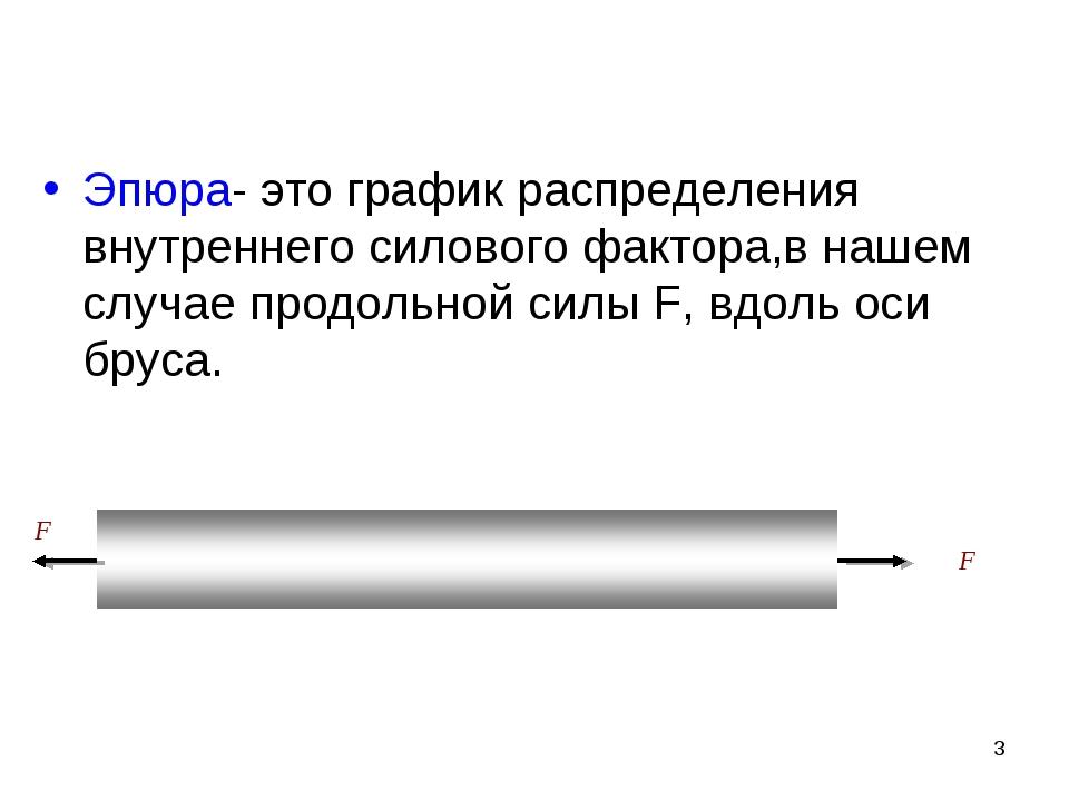 F Эпюра- это график распределения внутреннего силового фактора,в нашем случае...