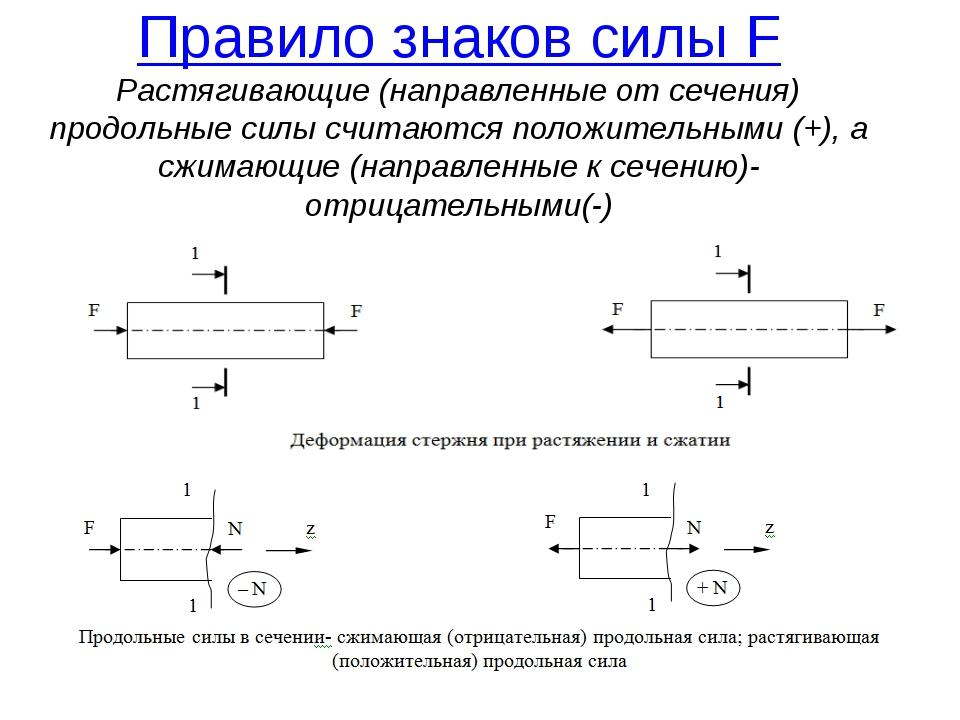 * Правило знаков силы F Растягивающие (направленные от сечения) продольные си...