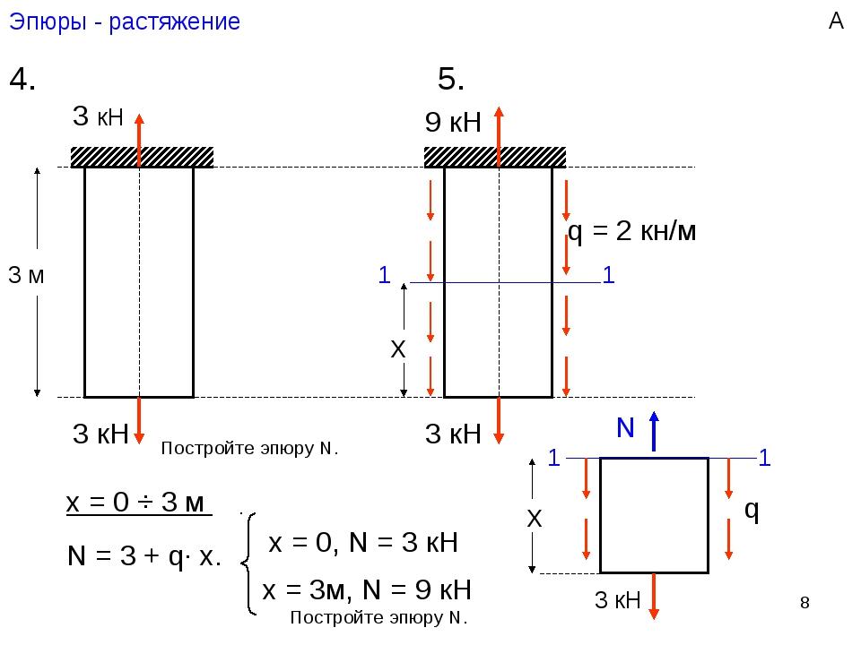 * Эпюры - растяжение 4. 5. 3 кН + N, кН 3 3 3 кН q = 2 кн/м N, кН 3 9 + 3 кН...