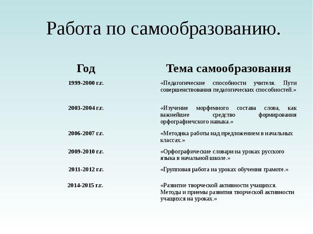 Работа по самообразованию. Год Тема самообразования 1999-2000 г.г. «Педагогич...