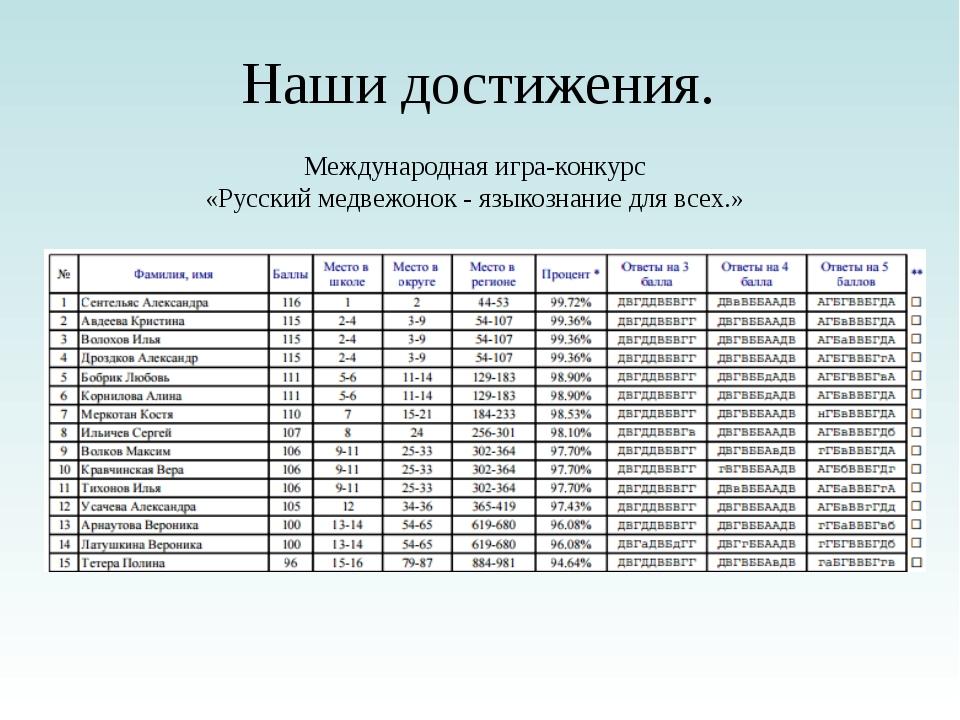 Наши достижения. Международная игра-конкурс «Русский медвежонок - языкознание...
