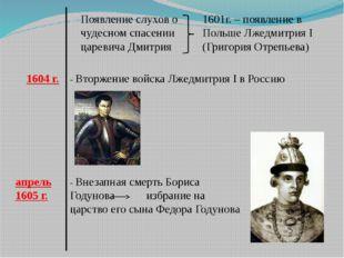 Появление слухов о чудесном спасении царевича Дмитрия 1601г. – появление в По