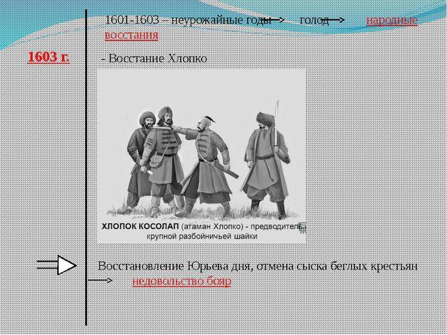 1601-1603 – неурожайные годы голод народные восстания 1603 г. - Восстание Хло...