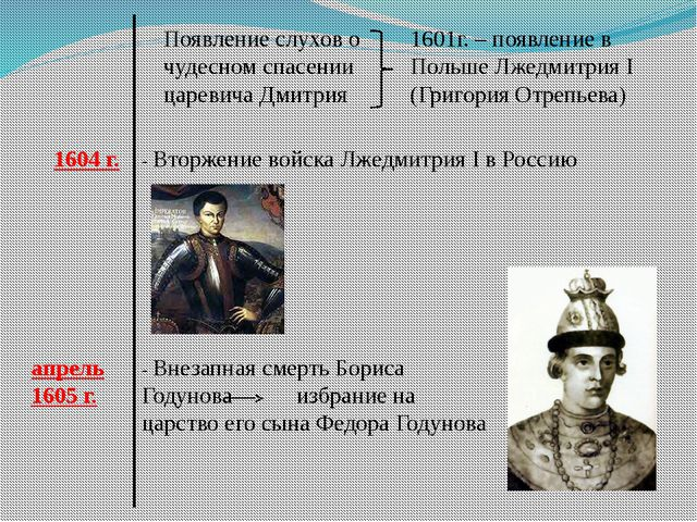 Появление слухов о чудесном спасении царевича Дмитрия 1601г. – появление в По...