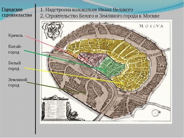 1. Надстроена колокольня Ивана Великого 2. Строительство Белого и Земляного г...
