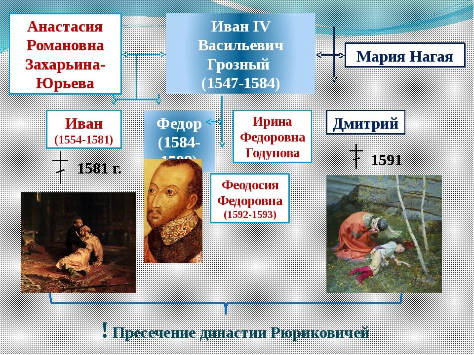 Иван IV Васильевич Грозный (1547-1584) Анастасия Романовна Захарьина-Юрьева М...