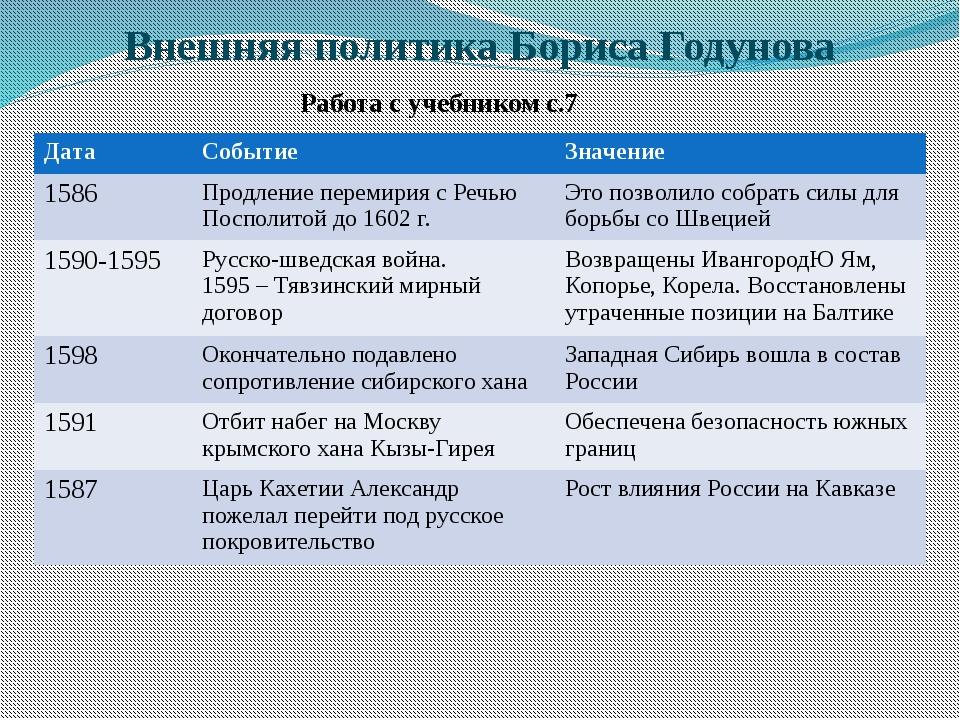 Внешняя политика Бориса Годунова Работа с учебником с.7 Дата Событие Значение...