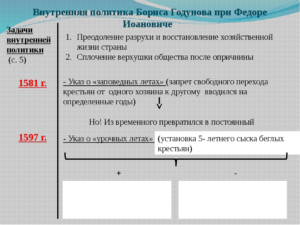Внутренняя политика Бориса Годунова при Федоре Иоановиче Задачи внутренней по...