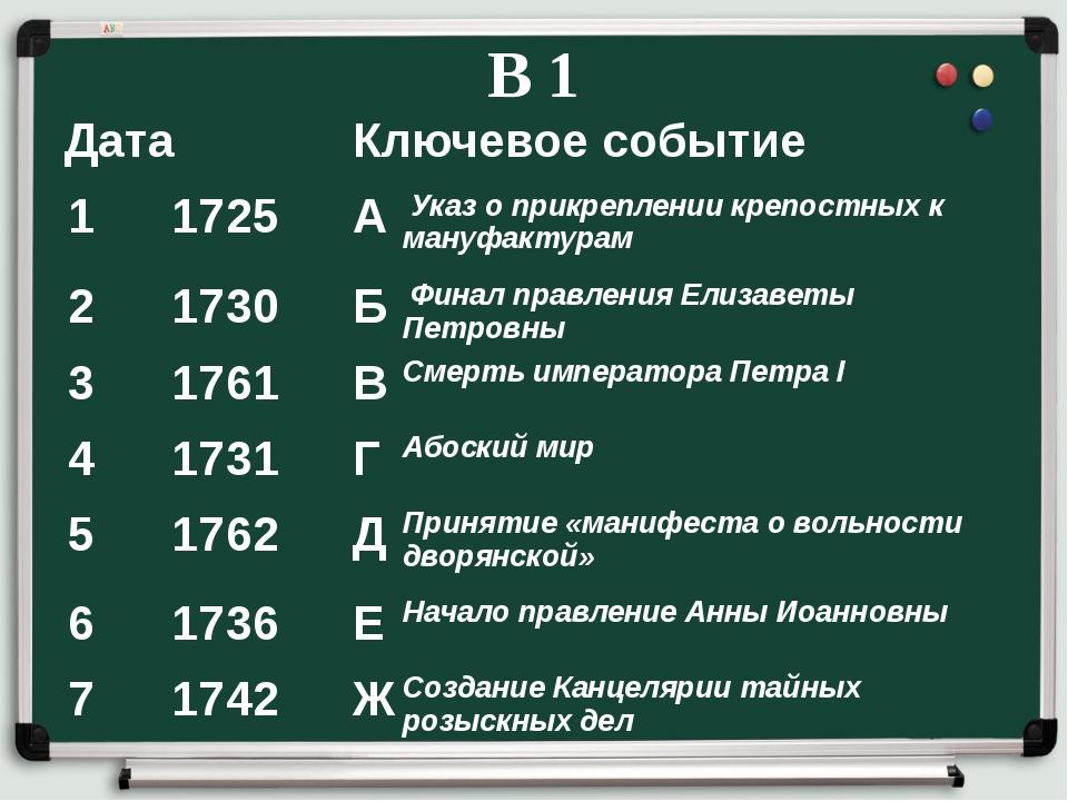 В 1 Дата Ключевое событие 1 1725 А Указ о прикреплении крепостных к мануфакту...