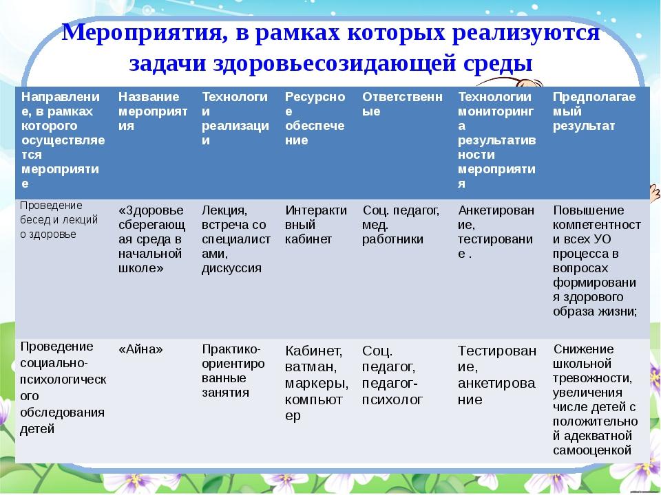 Мероприятия, в рамках которых реализуются задачи здоровьесозидающей среды Нап...