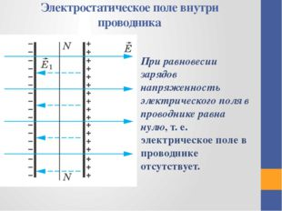 Электростатическое поле внутри проводника При равновесии зарядов напряженност