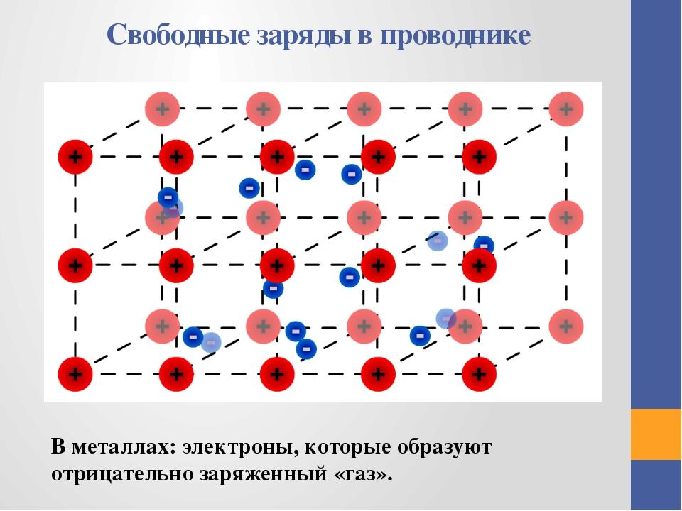Свободные заряды в проводнике В металлах: электроны, которые образуют отрицат...