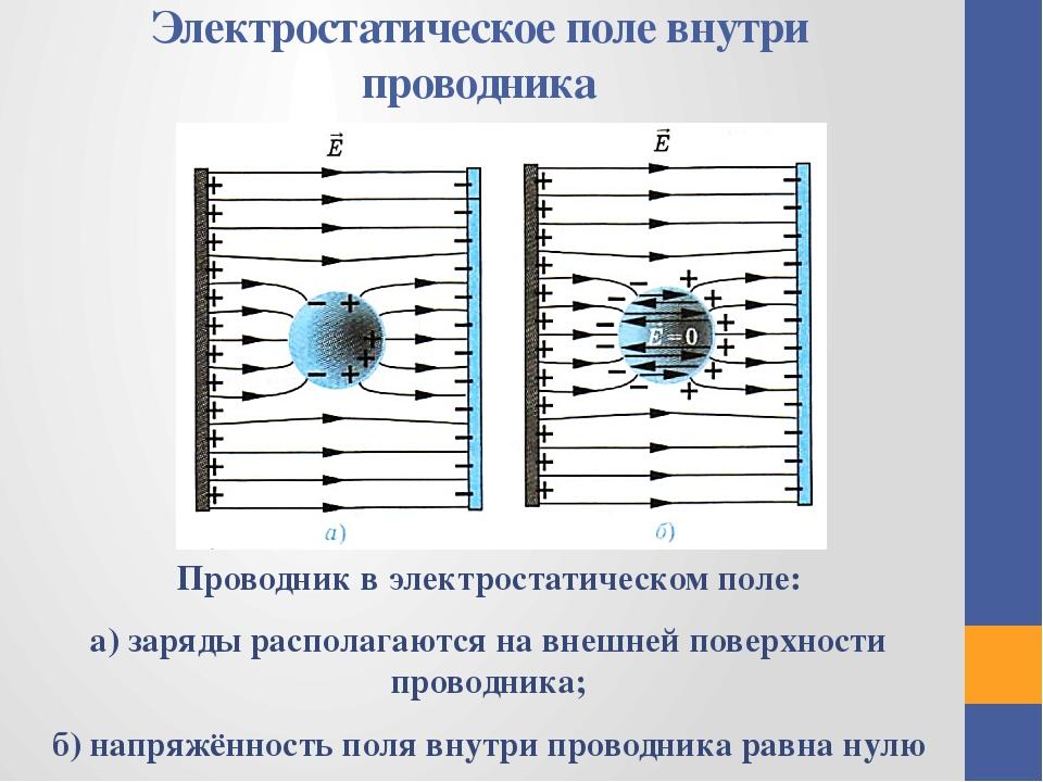 Электростатическое поле внутри проводника Проводник в электростатическом поле...