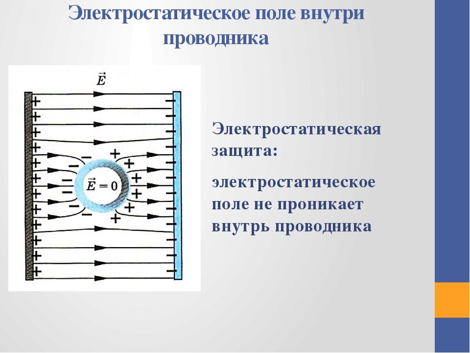 Электростатическое поле внутри проводника Электростатическая защита: электрос...