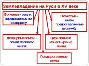 Землевладение на Руси в XV веке Дворцовые земли – земли великого князя Церков