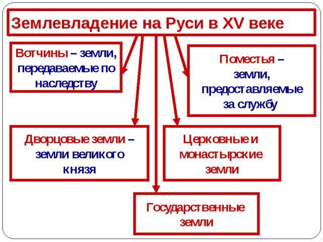 Землевладение на Руси в XV веке Дворцовые земли – земли великого князя Церков...