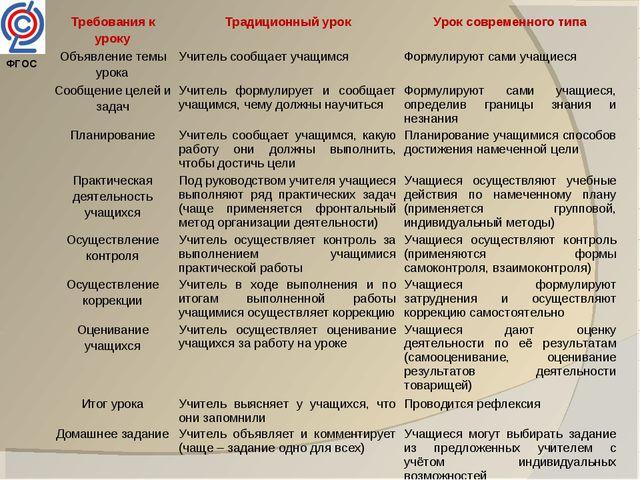 ФГОС Требования к урокуТрадиционный урокУрок современного типа Объявление т...