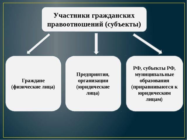 Участники гражданских правоотношений (субъекты) Граждане (физические лица) Пр...
