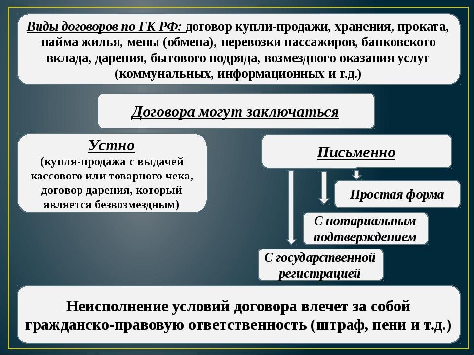 Виды договоров по ГК РФ: договор купли-продажи, хранения, проката, найма жиль...