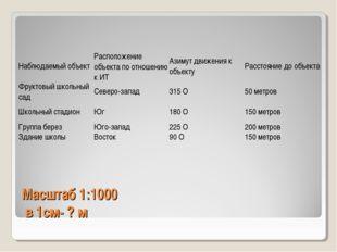 Масштаб 1:1000 в 1см- ? м Наблюдаемый объектРасположение объекта по отношени