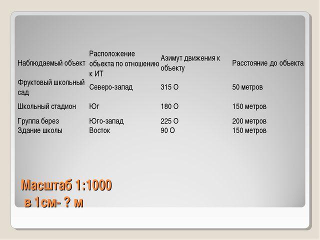 Масштаб 1:1000 в 1см- ? м Наблюдаемый объектРасположение объекта по отношени...