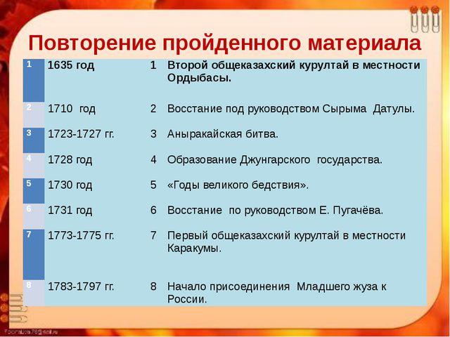 Повторение пройденного материала 1 1635 год 1 Второйобщеказахскийкурултай в м...