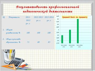 Результативность профессиональной педагогической деятельности №Показатели20